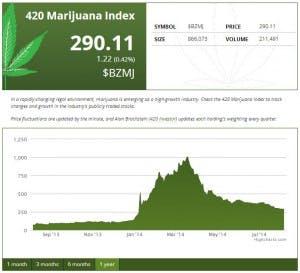 bz1 yr080514 300x273 5 Surprising Stats: Colorado's Marijuana Industry