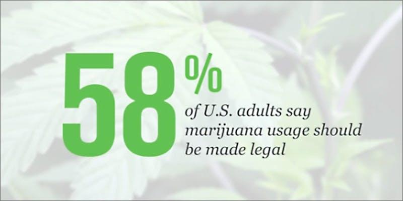 Gallup poll supports marijuana legalization
