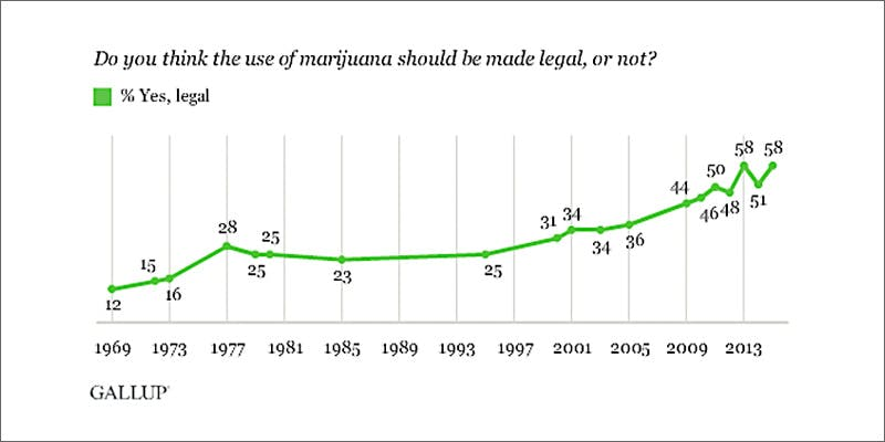 gallup graph Marijuana And Modern Day Religion. Is It A Sin?