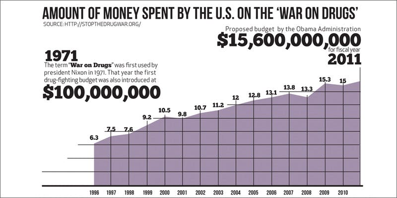 war graph How Much Money Has Been Spent On The War On Drugs?