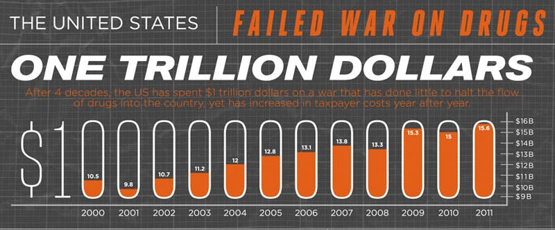 war trillion Marijuana And Modern Day Religion. Is It A Sin?