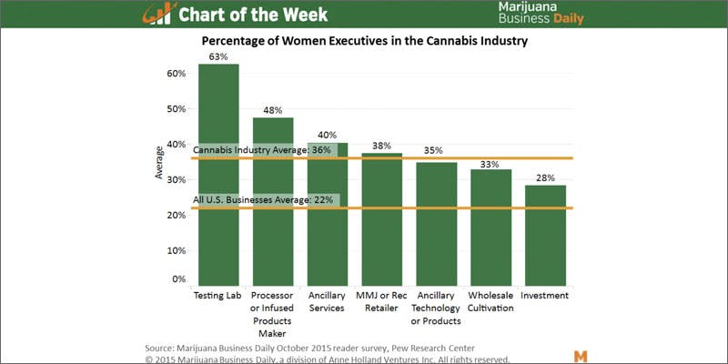 chart Am I Allowed To Take My Cannabis On An Airplane?