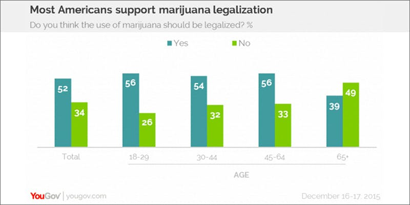 poll pro legaliztion Chevy Chase and Bill Murrays Marijuana Mission