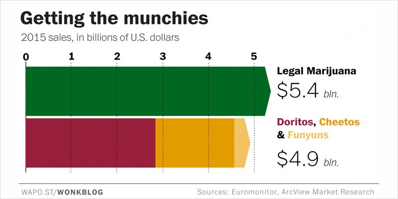Spend more on cheetos CI 1 Americans Spend More On Legal Weed Than They Do On Cheetos!