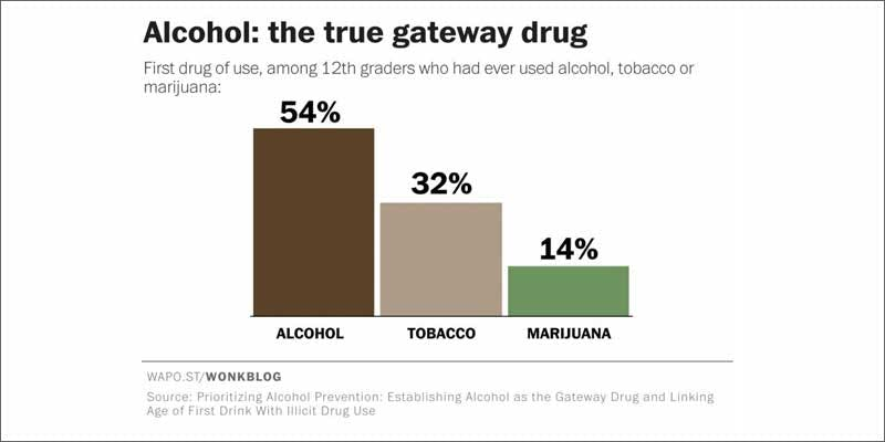 alcohol gateway stats Restalk: Recycling Cannabis Waste Into Tree Free Paper Products