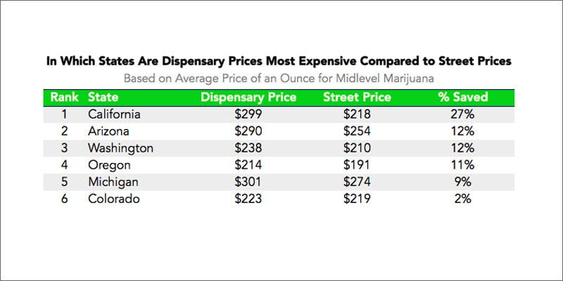 buy cheaper weed dispensary vs street chart Can You Buy Weed Cheaper From Dispensaries or the Street?