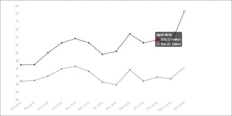 colorado record mj sales graph Getting Weed In Jamaica Is Now Easy As Renting A Car