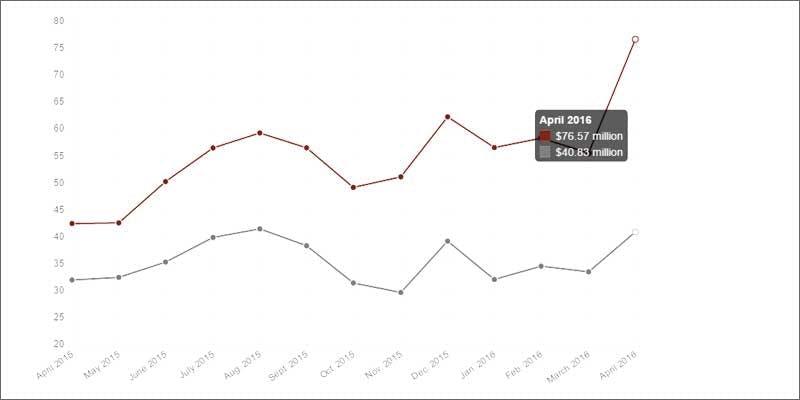colorado record mj sales graph Colorado Has Smashed All Previous Cannabis Sales Records