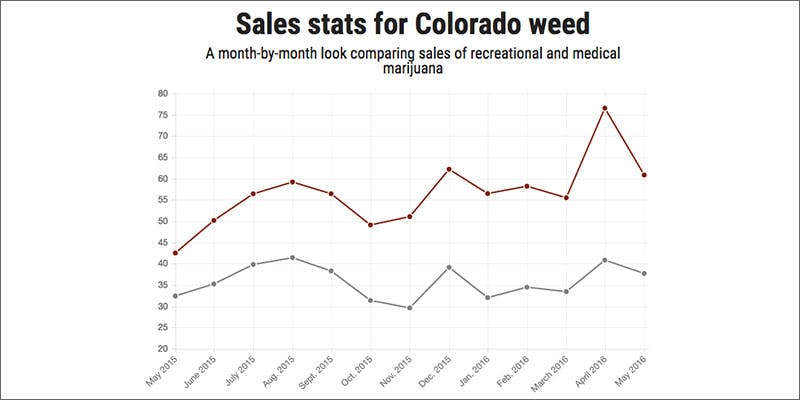 1 colorado pot sales are outrageous this year graph THC: Everything You Need To Know About Delta9 Tetrahydrocannabinol