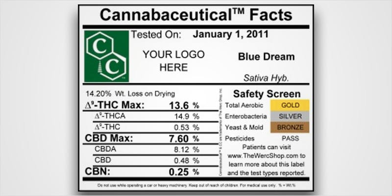 Decode Cannabis Labels 11 THC: Everything You Need To Know About Delta9 Tetrahydrocannabinol