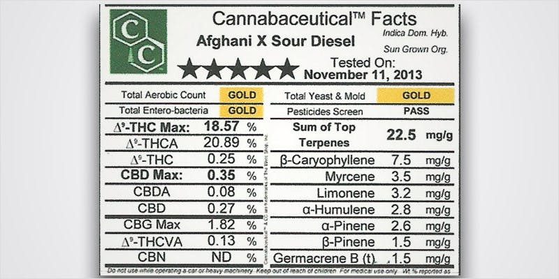 Decode Cannabis Labels 12 THC: Everything You Need To Know About Delta9 Tetrahydrocannabinol
