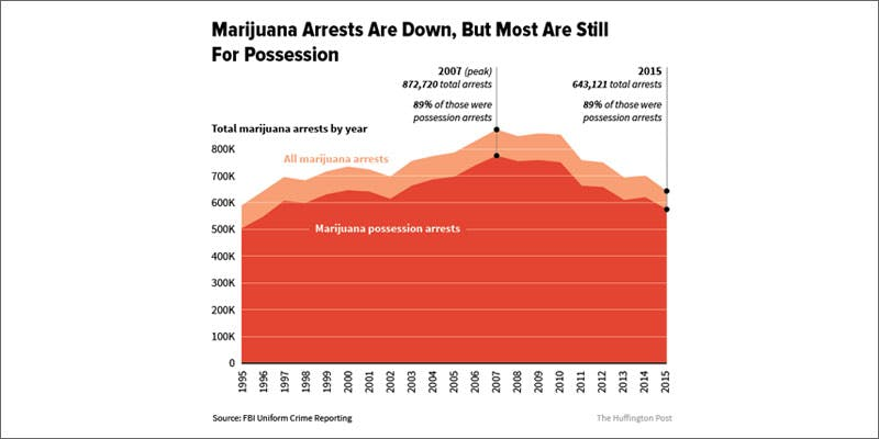 1 marijuana arrests fall all time low graph Man Walked Free From Court Over Medical Cannabis Charges