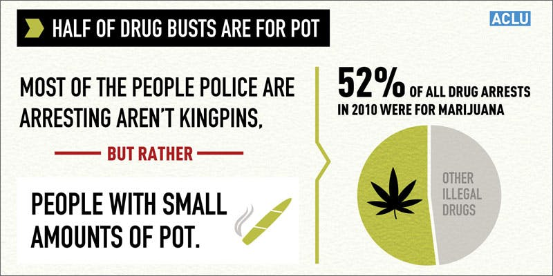 2 marijuana arrests fall all time low infograph Man Walked Free From Court Over Medical Cannabis Charges