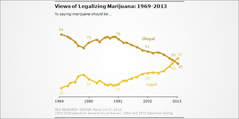 Favor Legalized 1 African Americans At Greatest Risk For Cannabis Arrests
