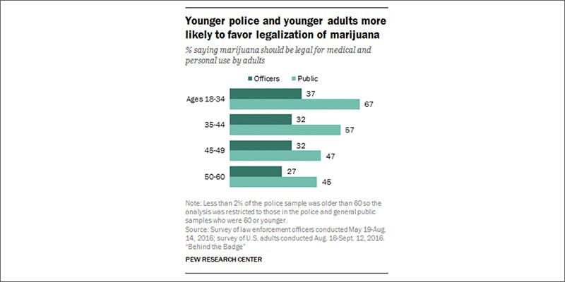 law2 New Police Survey Has Surprising Results About Legalization
