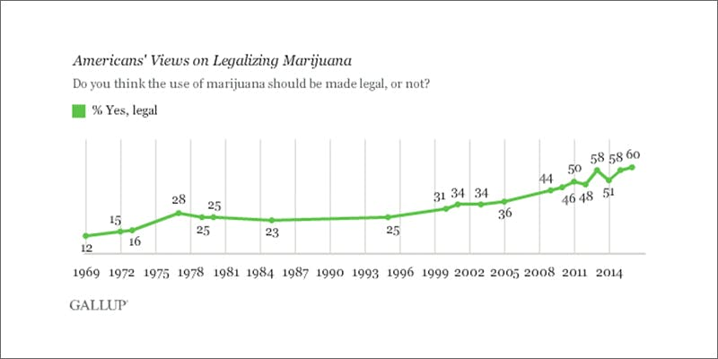 law3 New Police Survey Has Surprising Results About Legalization