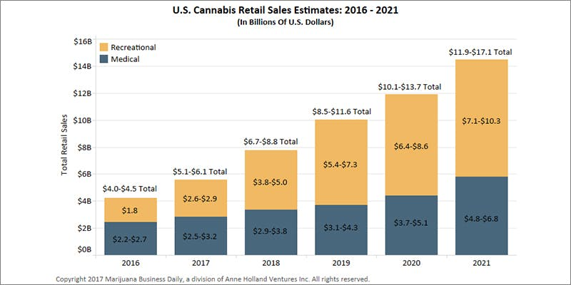 U.S. Marijuana Sales 2 7 Things That may Happen the First Time you Smoke Weed