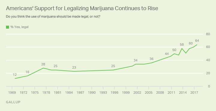 Photo courtesy of Gallup The government holds a patent on medical marijuana, yet claims it has no medical value